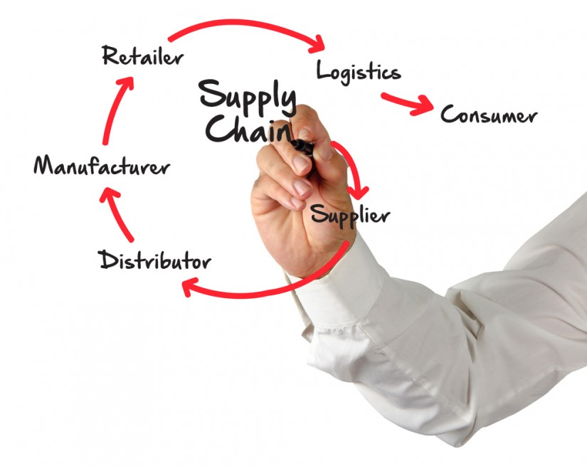 supply chain from consumer to distributor and supplier